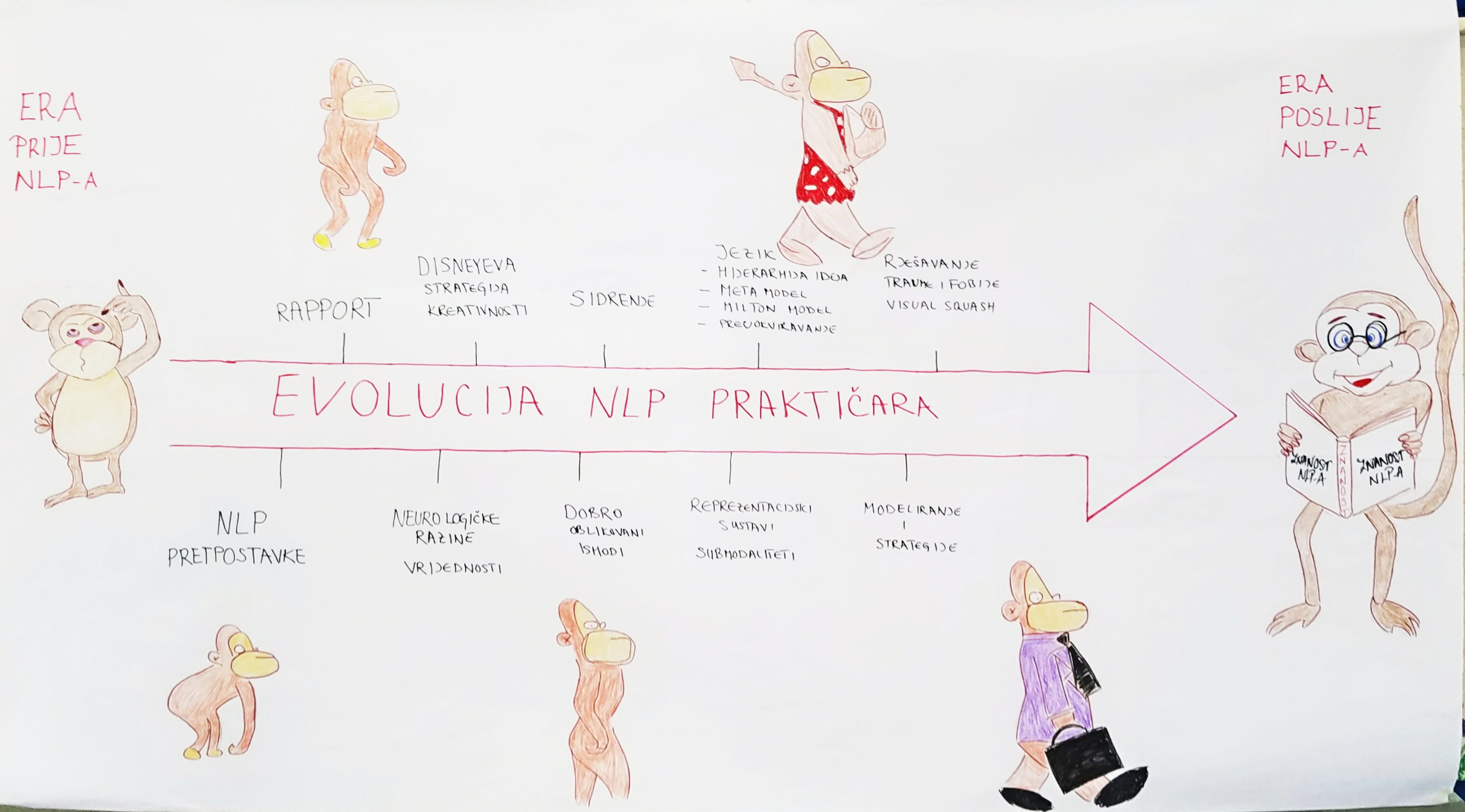 NLP evolucija 01